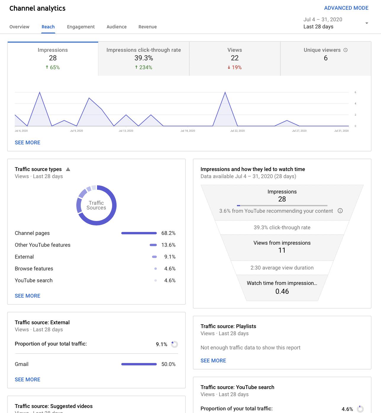 advanced new youtube studio analytics