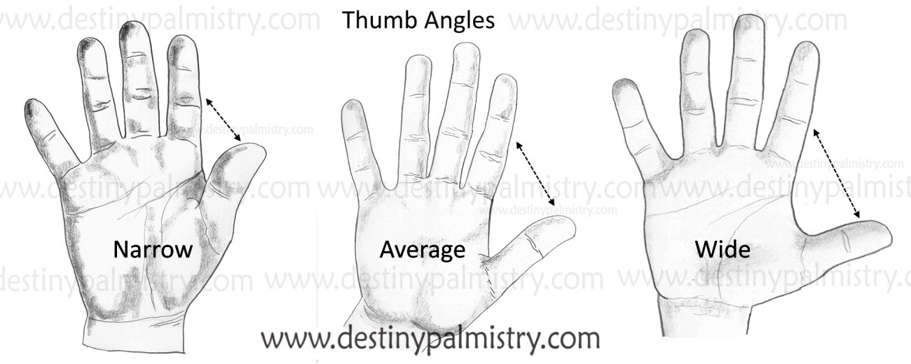 wide or narrow thumb angle