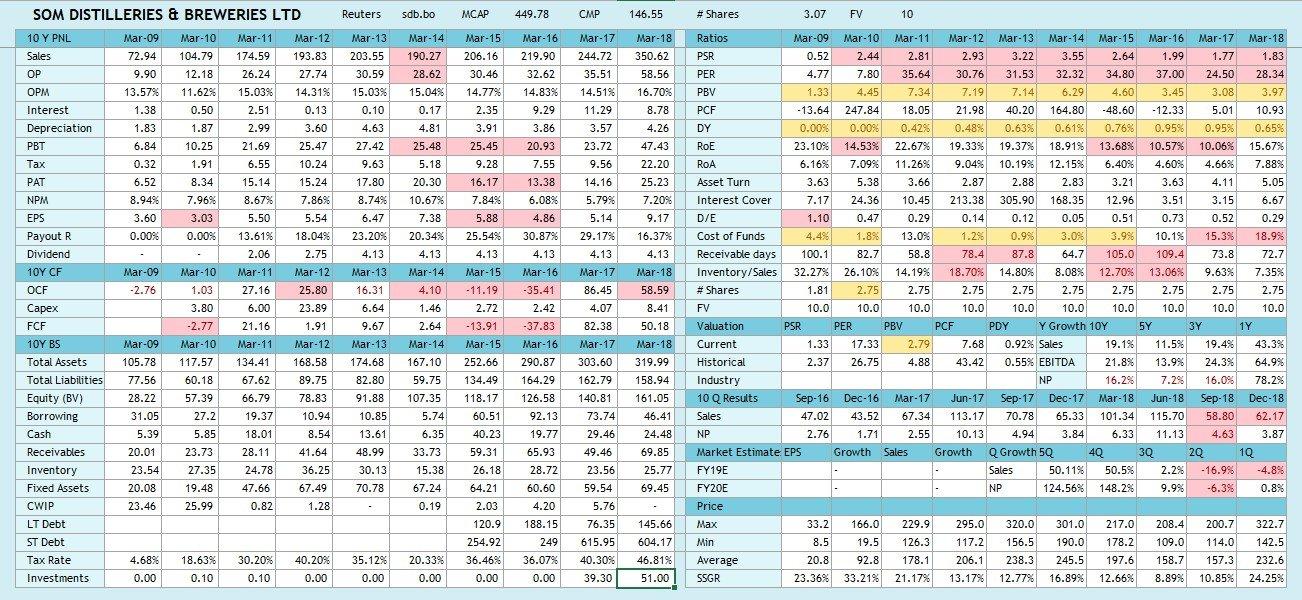 Som Distilleries - 10 year financials