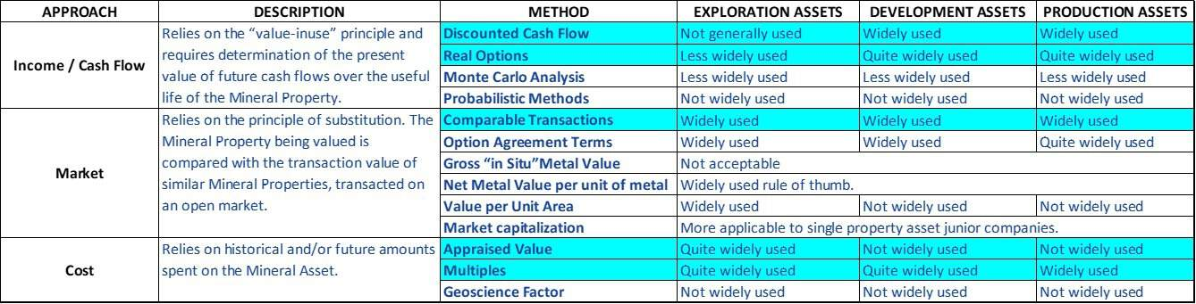 Valuation Approaches and Methods for valuation of mineral assets.