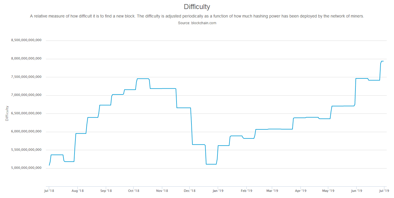 Bitcoin Mining Difficulty ATH