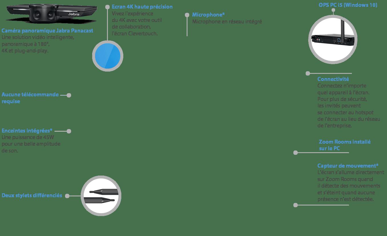 caractéristiques écran interactif zoom room