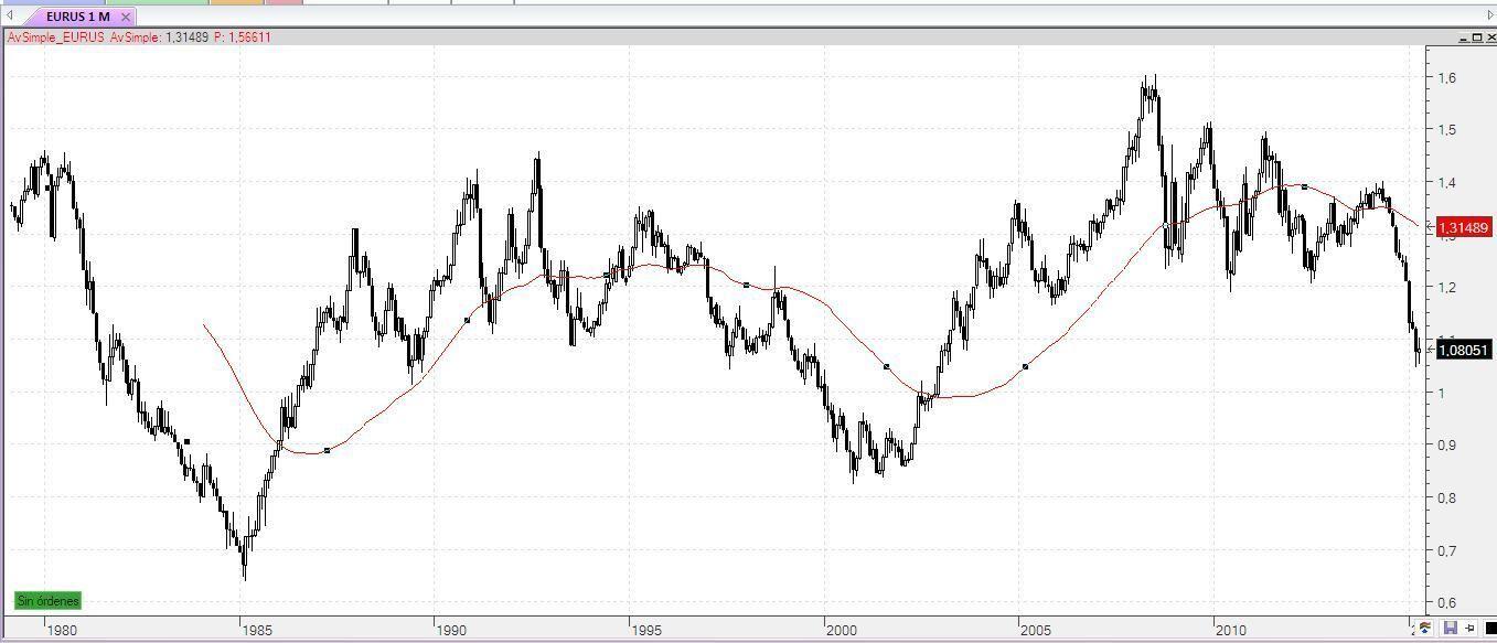 Reversión a la medio de los 5 años anteriores EURO contra Dolar divisa