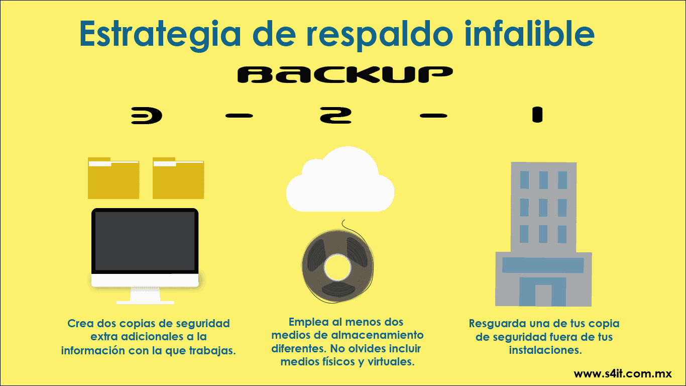 Infografia-respaldo-de-información-Backup-3-2-1-@SERVICES4iT