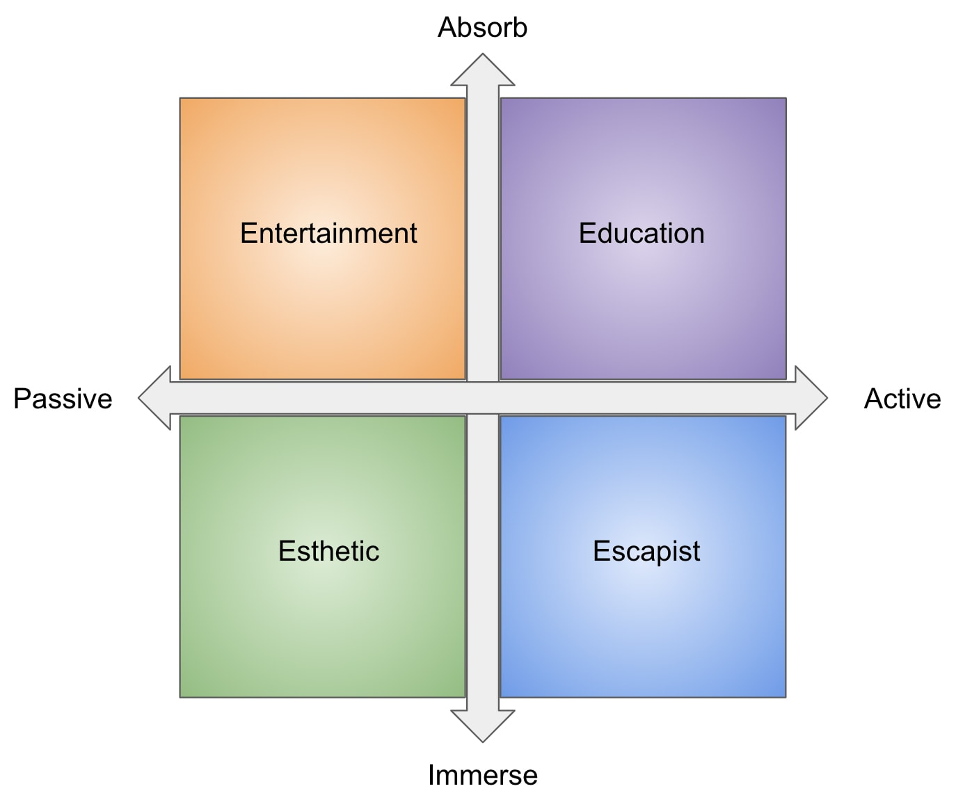 four realms of experiences model pine en gilmore