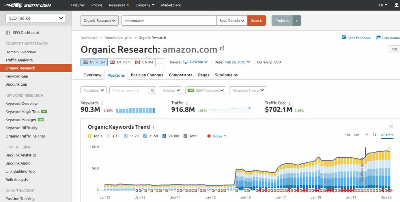 semrush organic research for ecommerce website