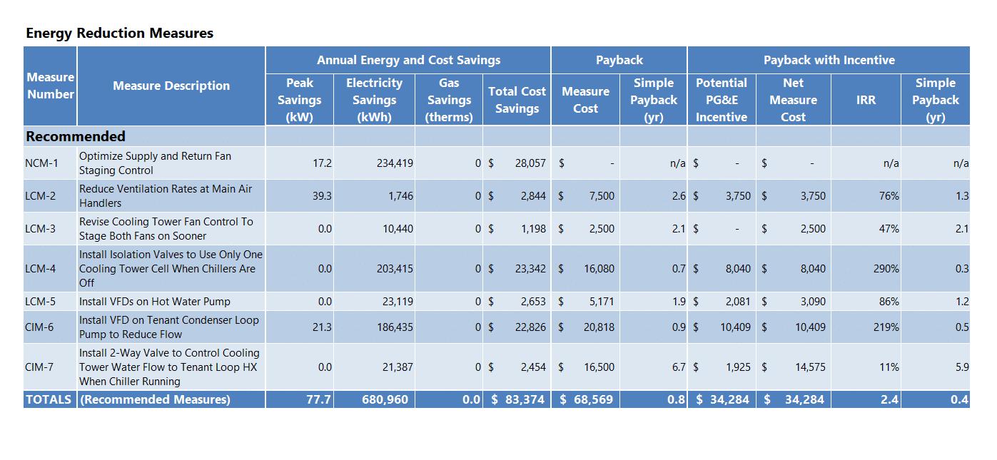 energy audit report table eems efficiency measures savings projects payback kw engineering consultant li large