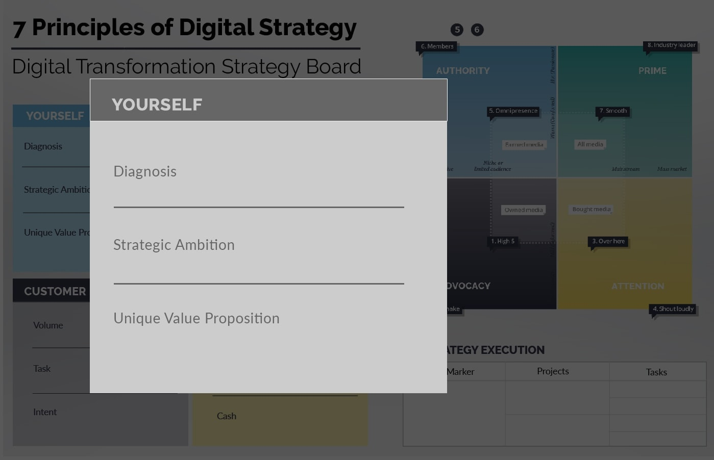Ionology Digital Transformation Framework - Yourself