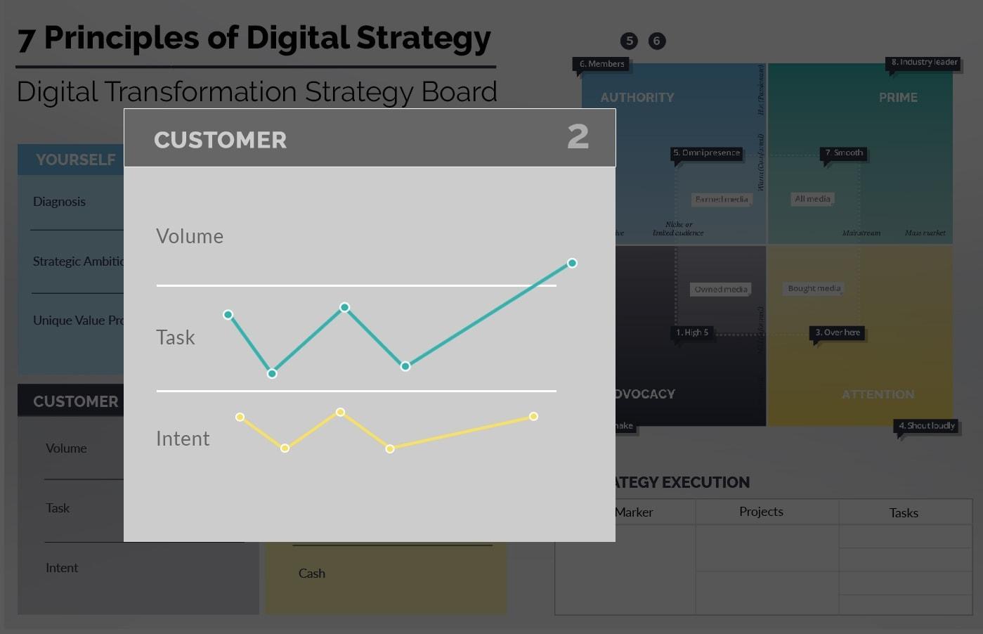 Ionology Digital Transformation Framework - Customer