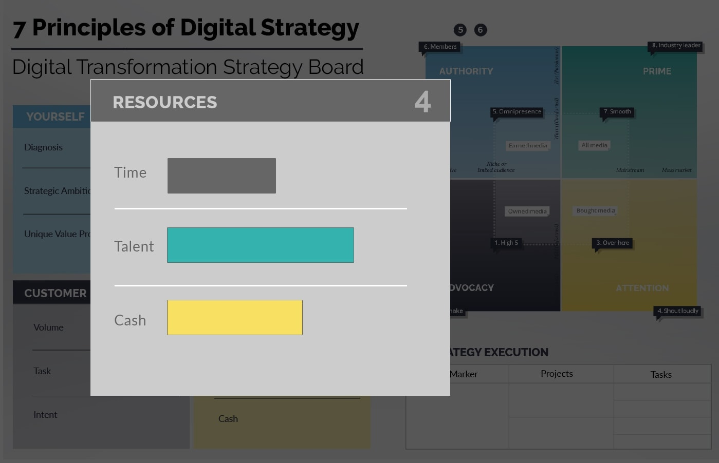 Ionology Digital Transformation Framework - Resources