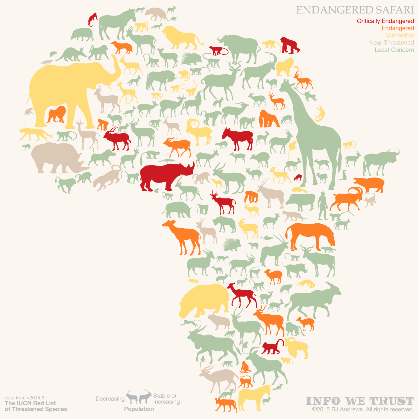 Endagered Safari
