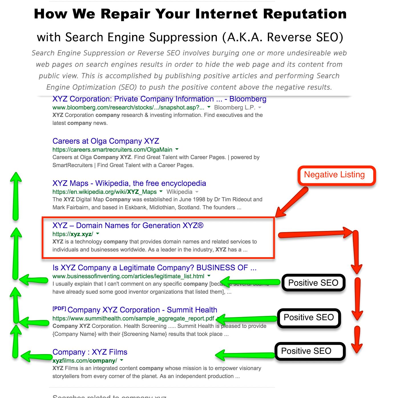 Reverse SEO Reputation Repair Strategy