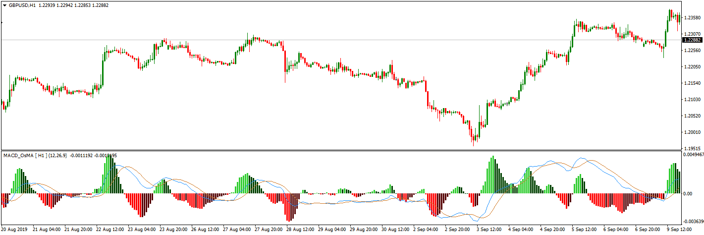 chart with macd indicator mt4 two lines