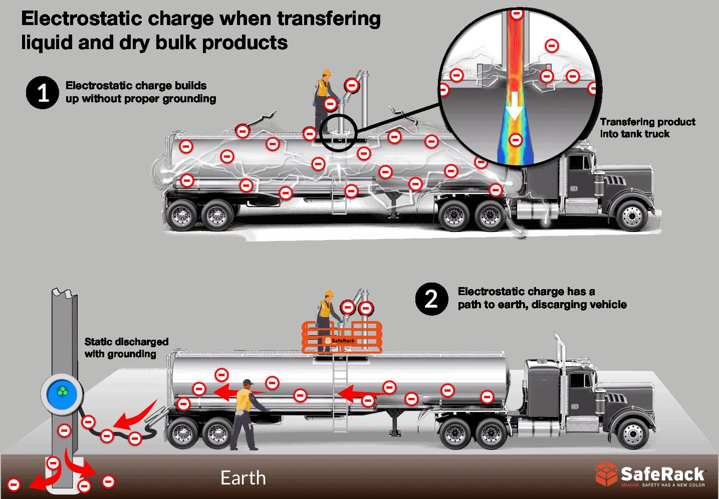 Truck grounding electrostatic discharge illustration