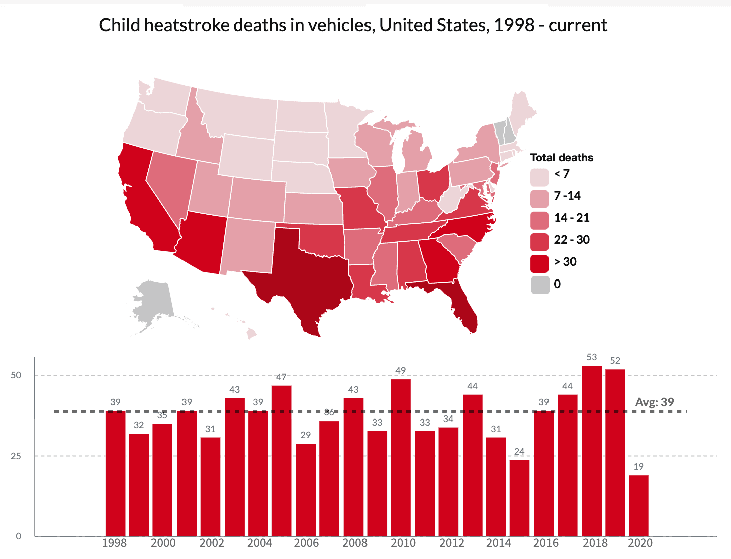 hot car related death stats