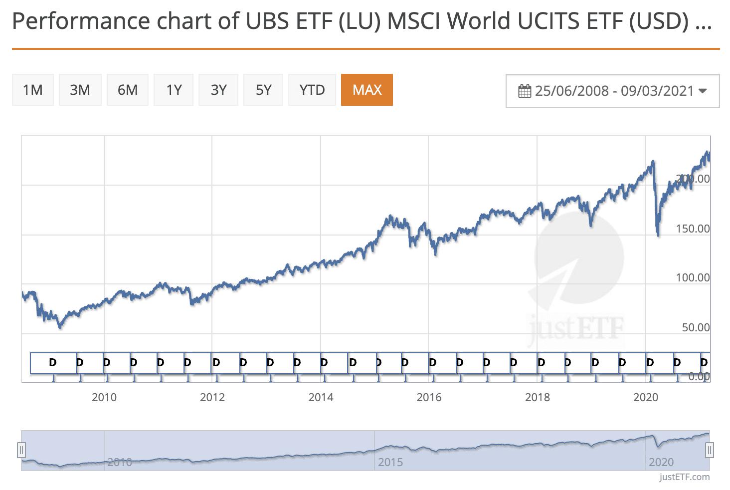 My ETF Portfolio since I started investing in 2016 (c) justetf.com