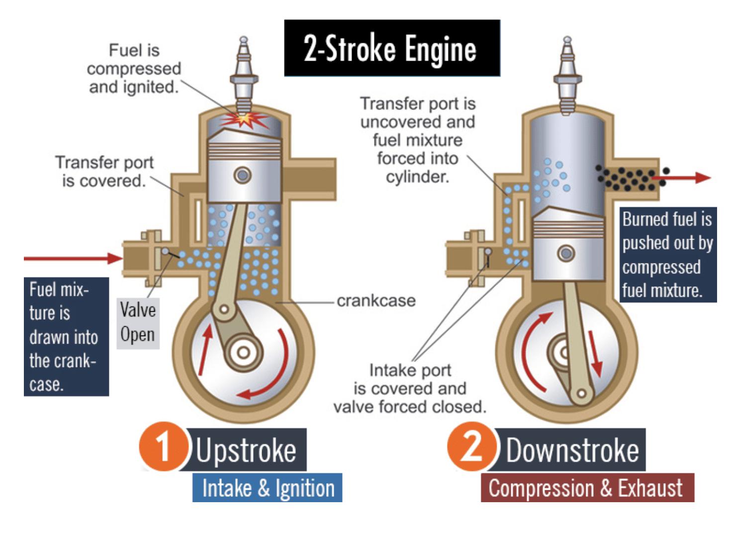 4 stroke vs 2 stroke