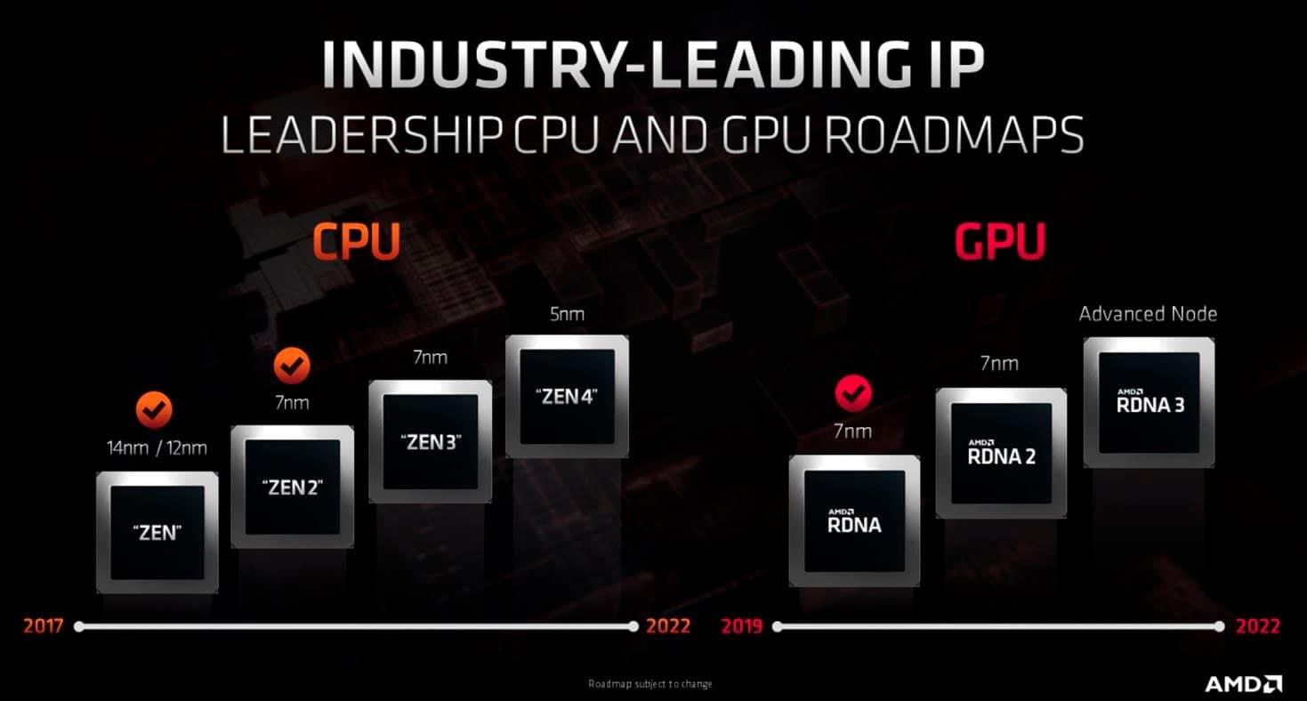 AMD Ryzen 4000?