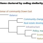 Using Clustering as a Tool: Mixed Methods in Qualitative Data Analysis