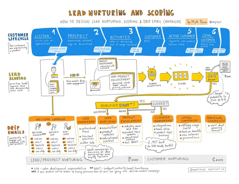 lead nurturing scoring