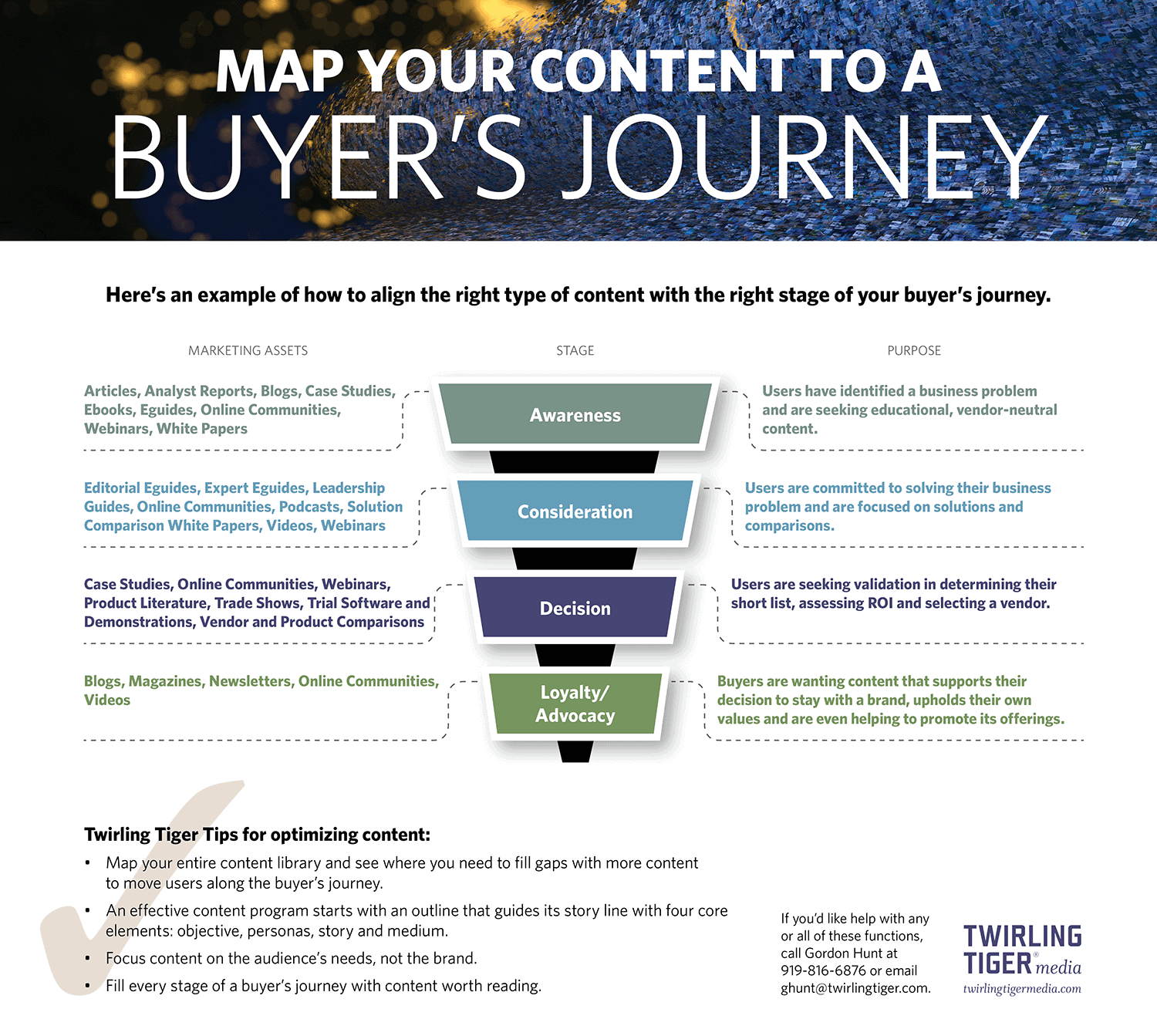 Map Your Content to a Buyer's Journey