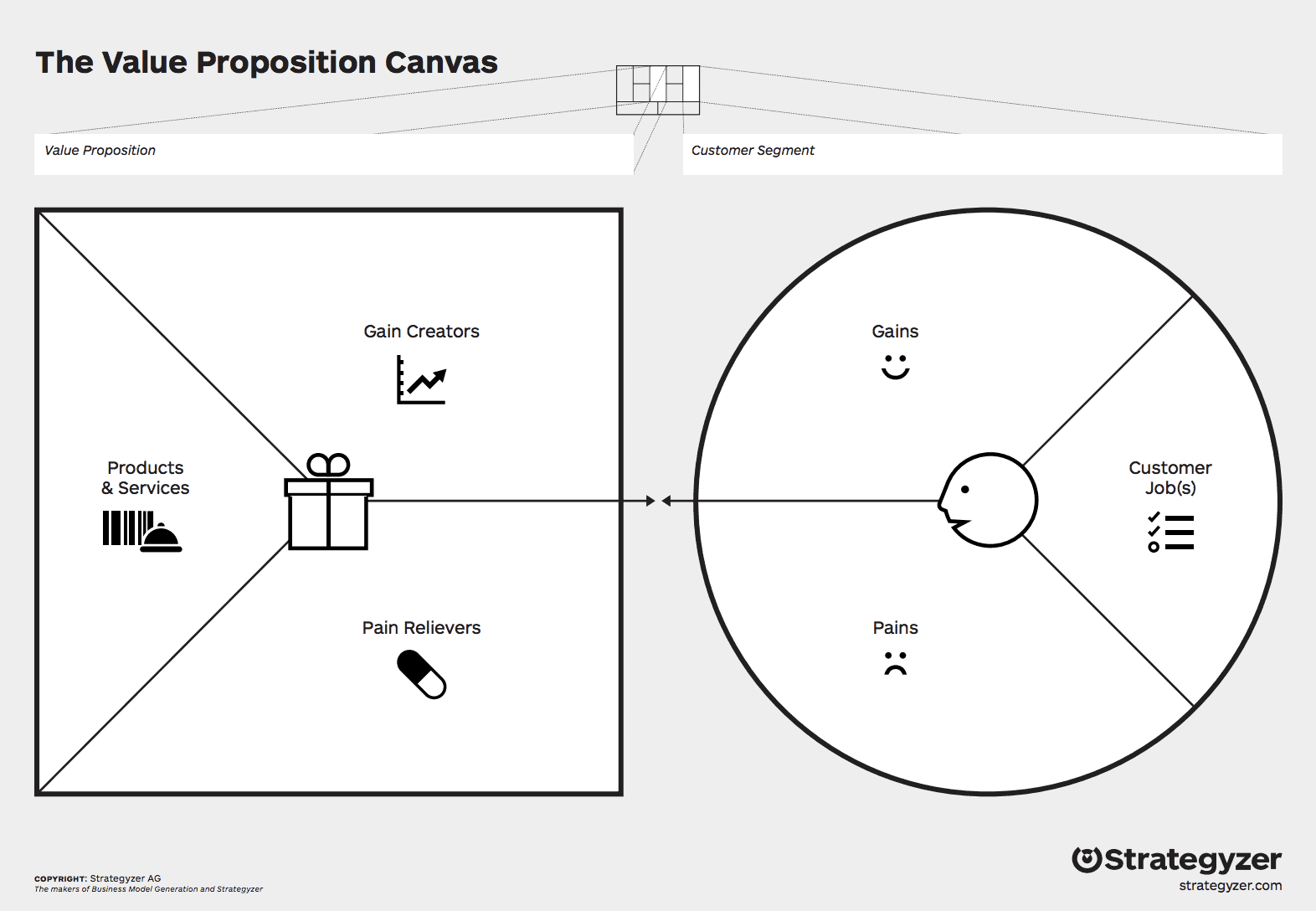 Het Value Proposition Canvas met links de Value Map en rechts de Customer Profile. Deze zijn een verdieping op de onderdelen Value Proposition en Customer Segments uit het Business Model Canvas.