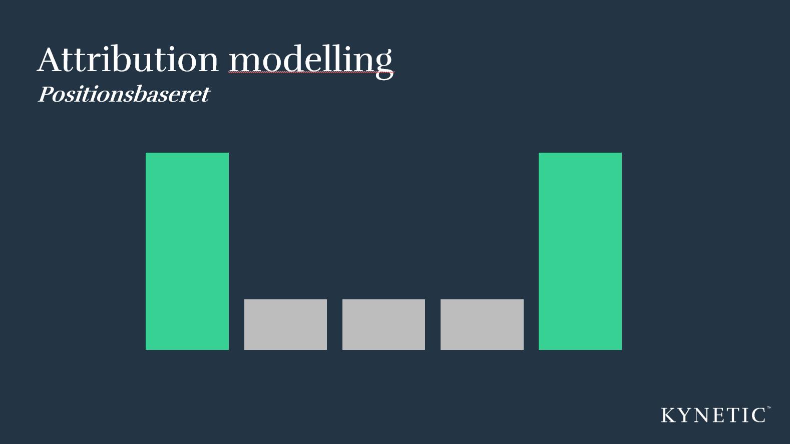 Positionsbaseret attribution modelling