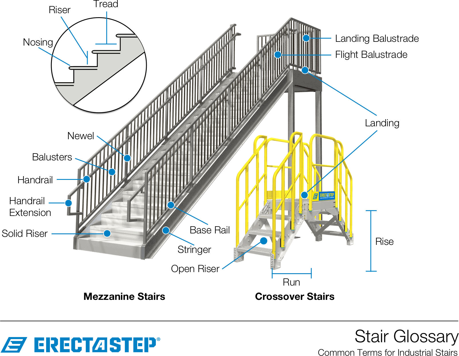 Metal Stair Glossary of Parts