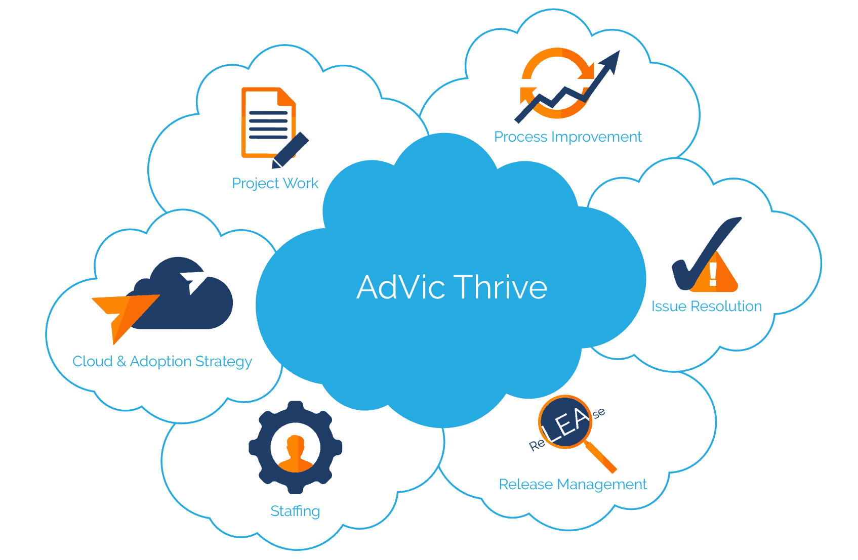 Thrive Managed Services Program for Salesforce