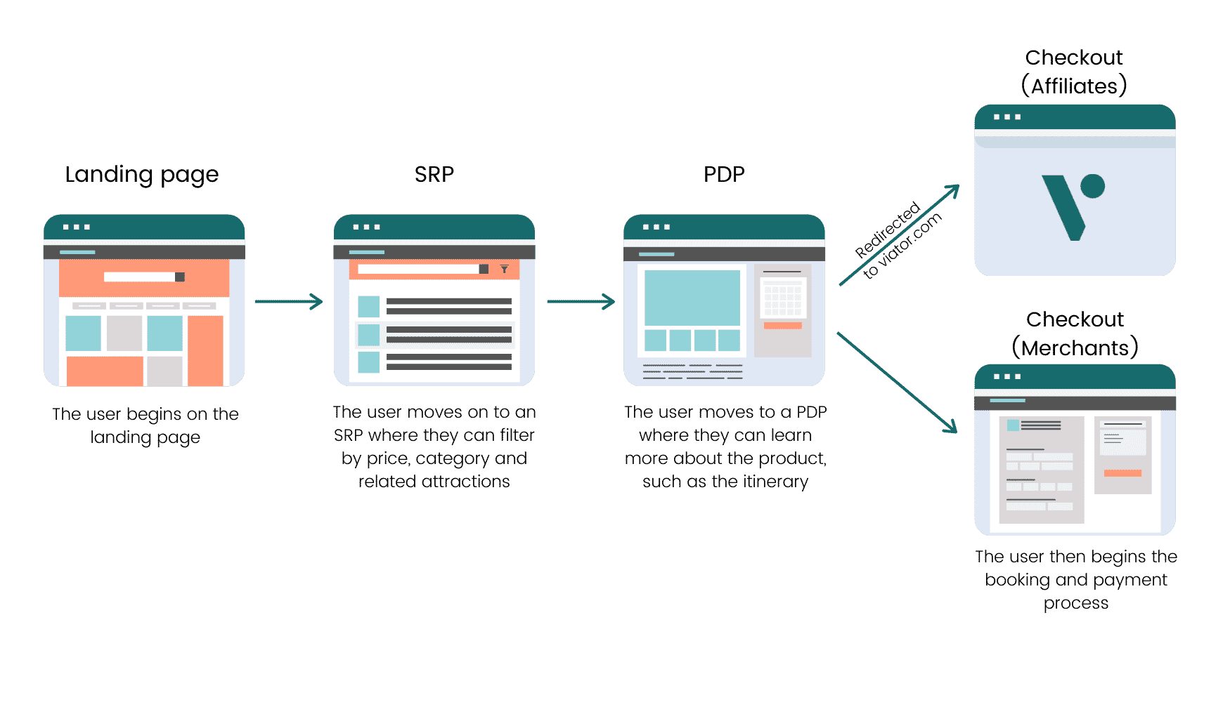 Front End Guide - User Flow