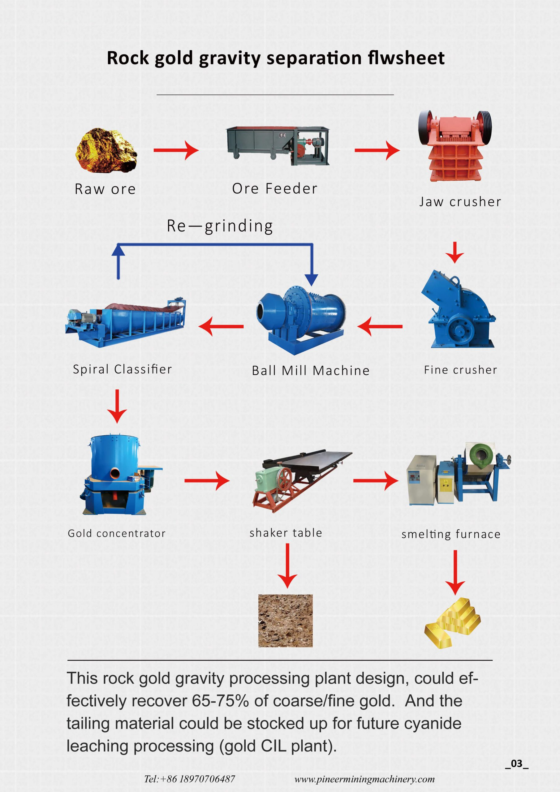 Rock gold processing plant design
