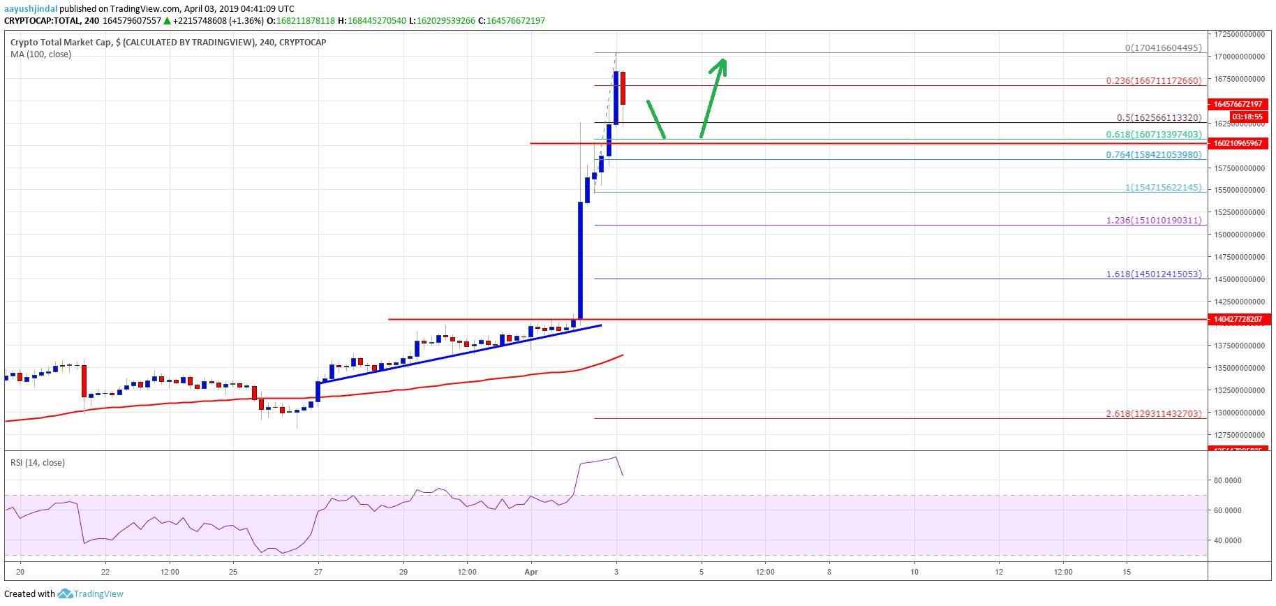 Crypto Market Cap Bitcoin Cash BCH Litecoin LTC ADA TRX