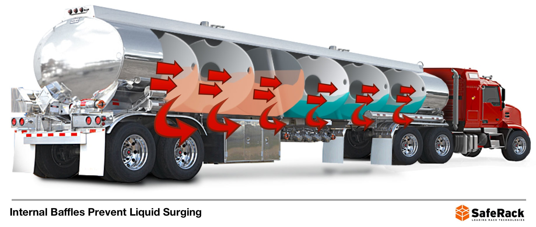 Liquid surges can be prevented with internal baffles