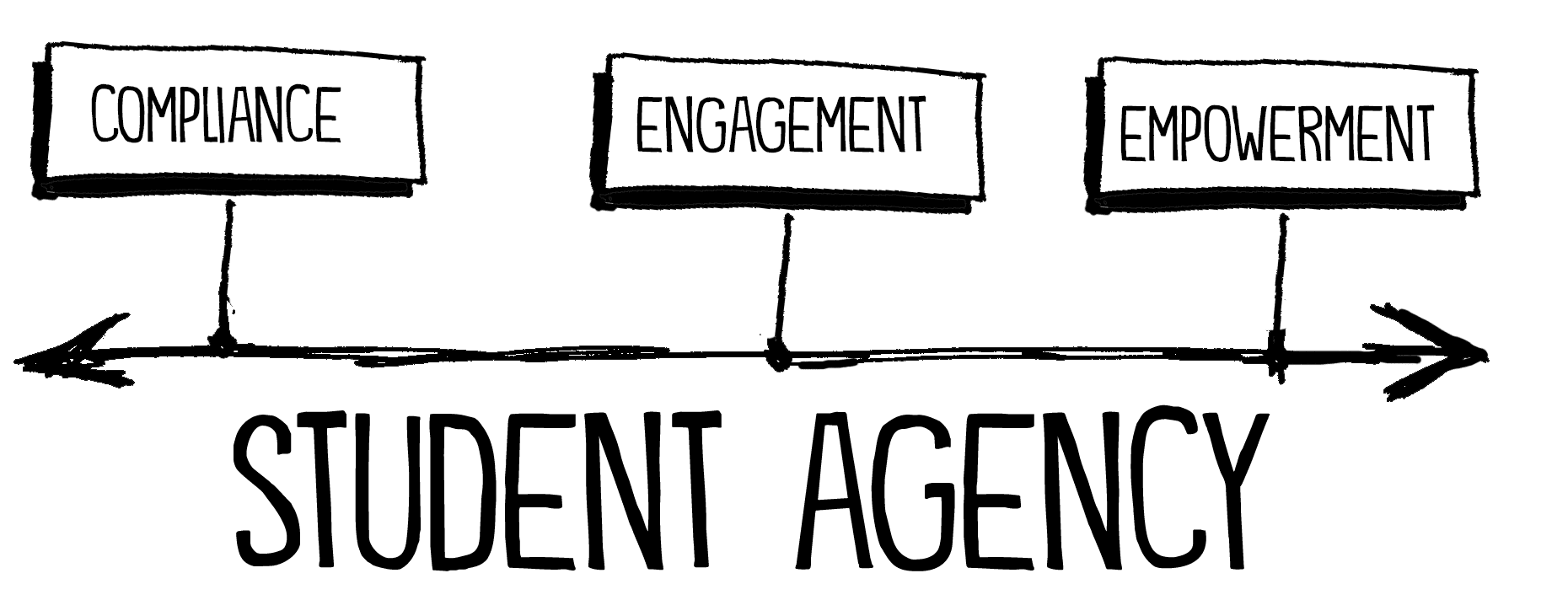student-agency-continuum