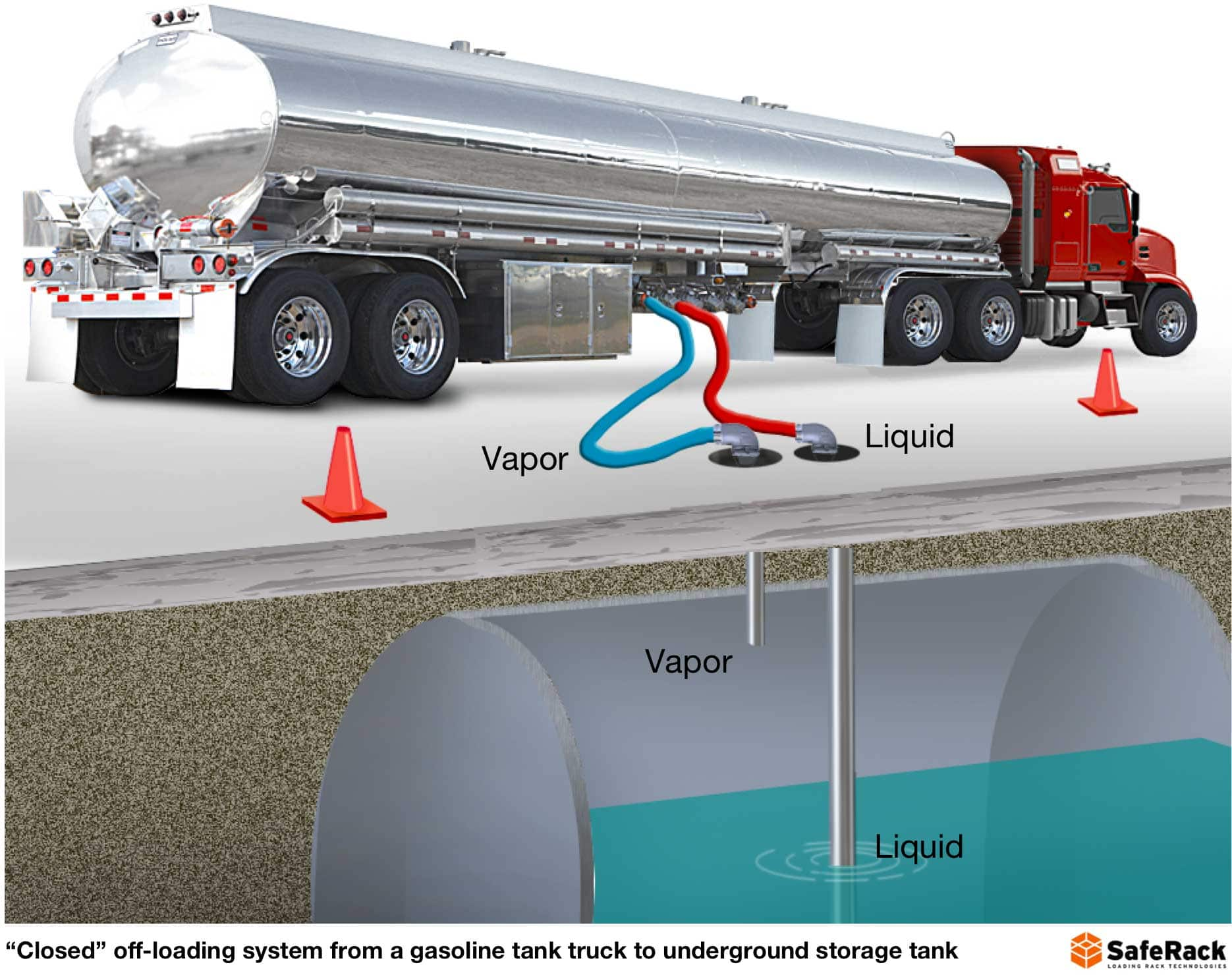 Connecting underground storage tank with closed off-loading system