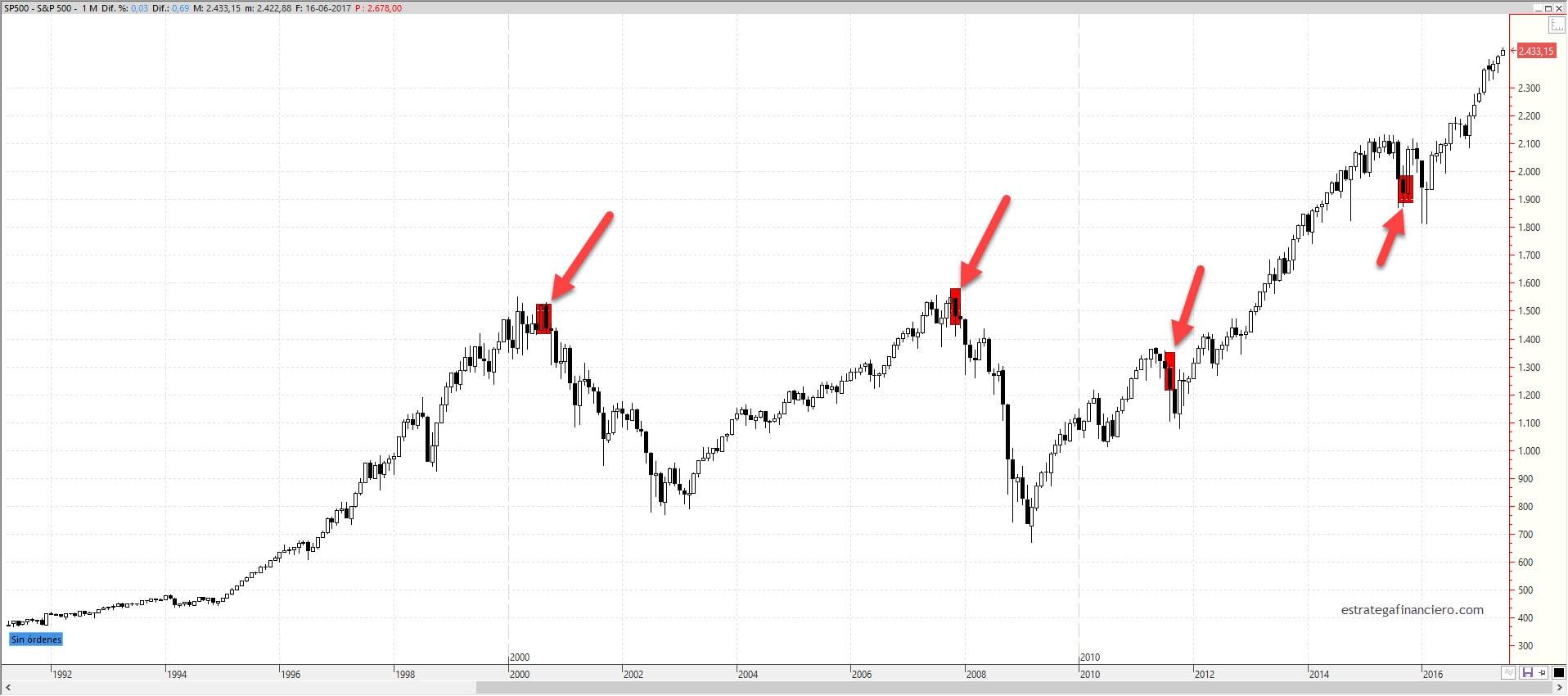 Indicador SP 500 y nivel de deuda (margin debt)