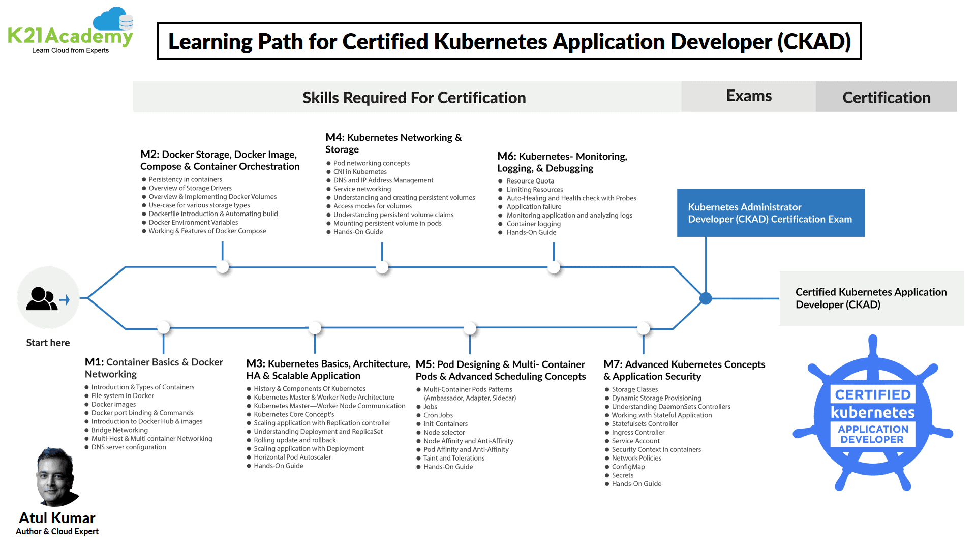 CKAD Learning Path