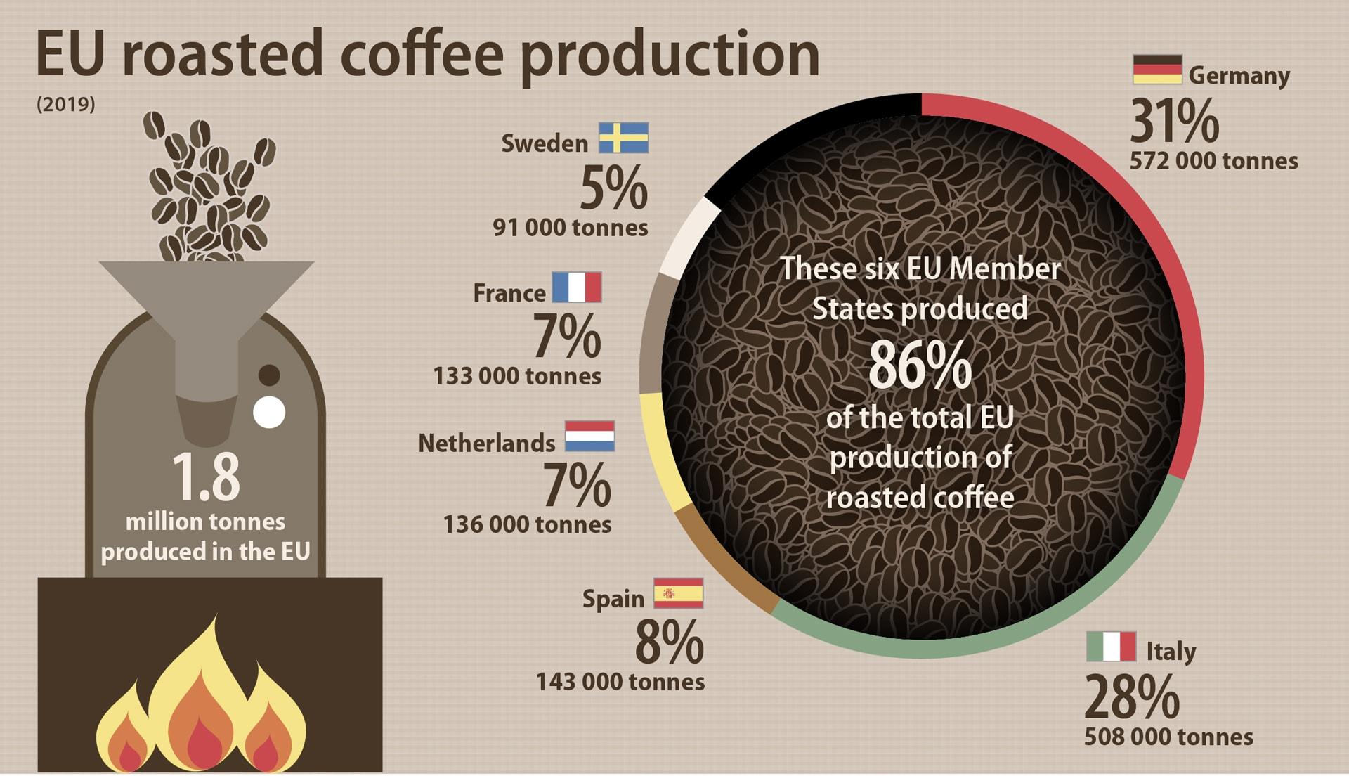 Обжарка кофе: Германия, Италия и Испания. Именно в таком порядке!