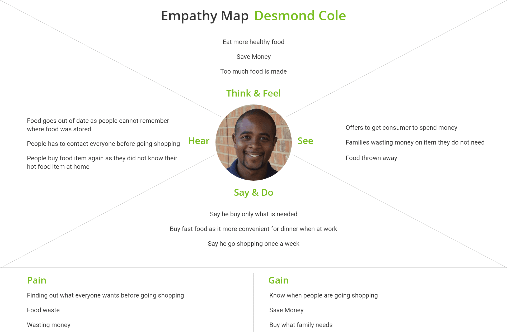 emphathy map Desmond Cole
