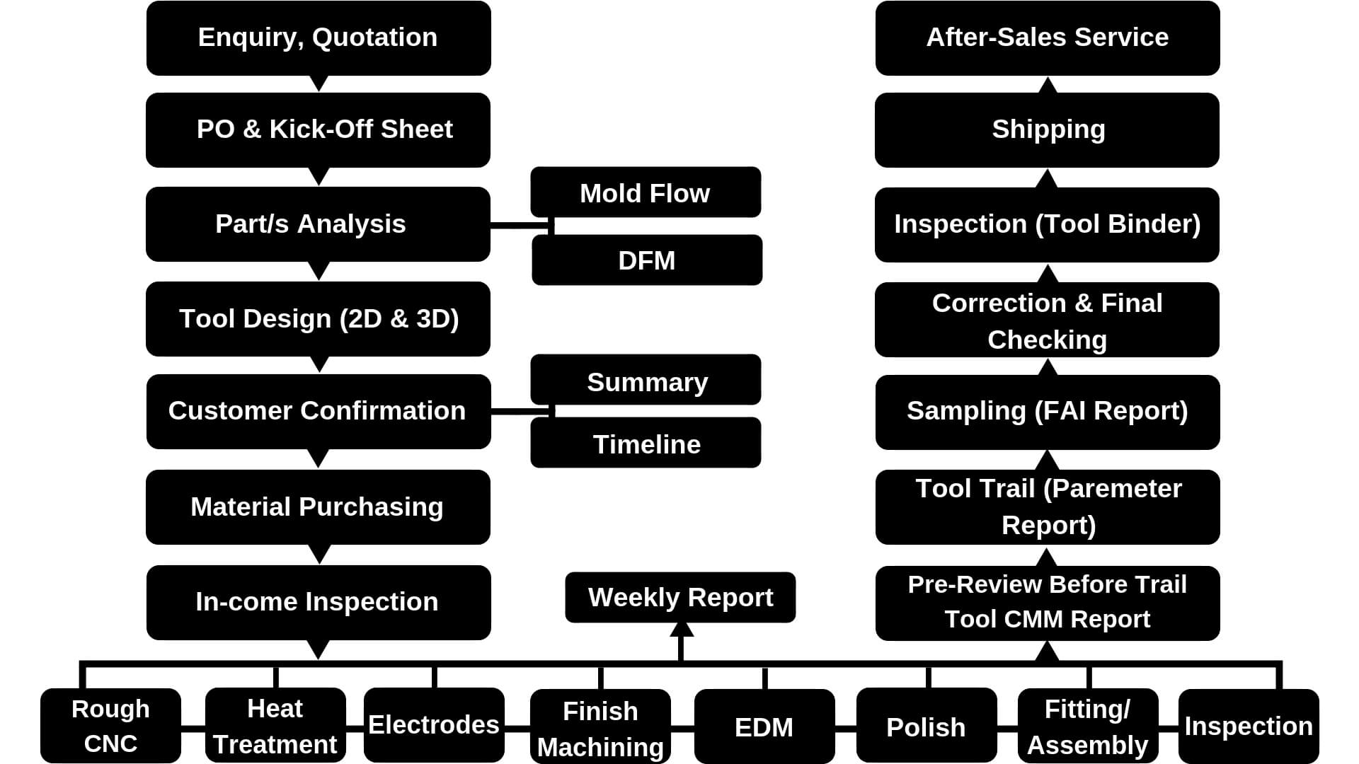 mold making process chart
