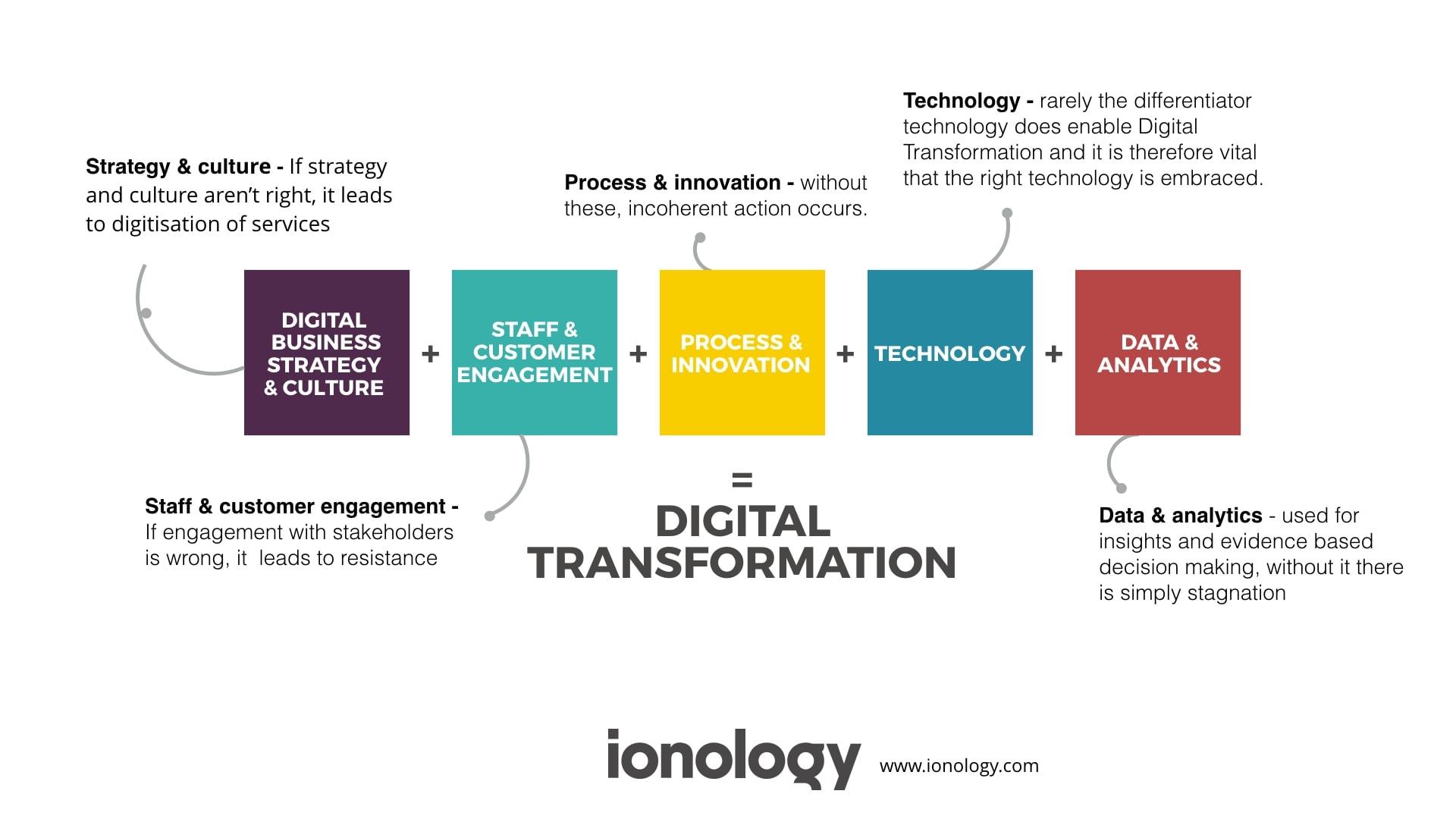 5 Change Blocks of Digital Transformation