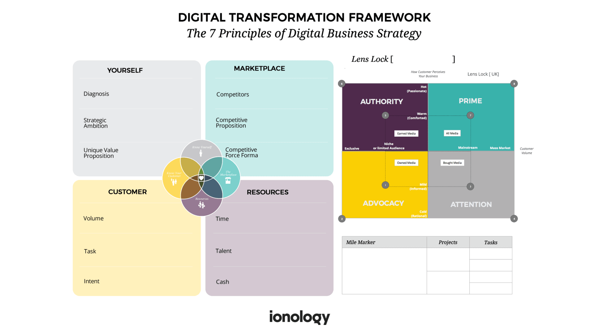 Ionology Digital Transformation Framework - Digital Business Strategy Quadrant