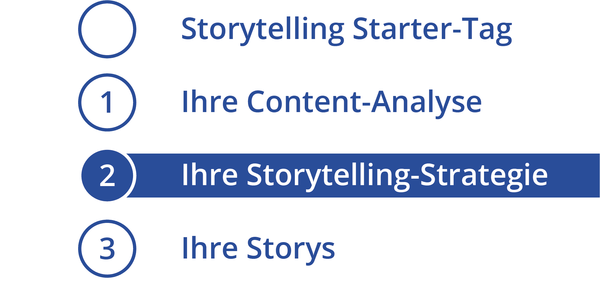 Storytelling Strategie-Workshop