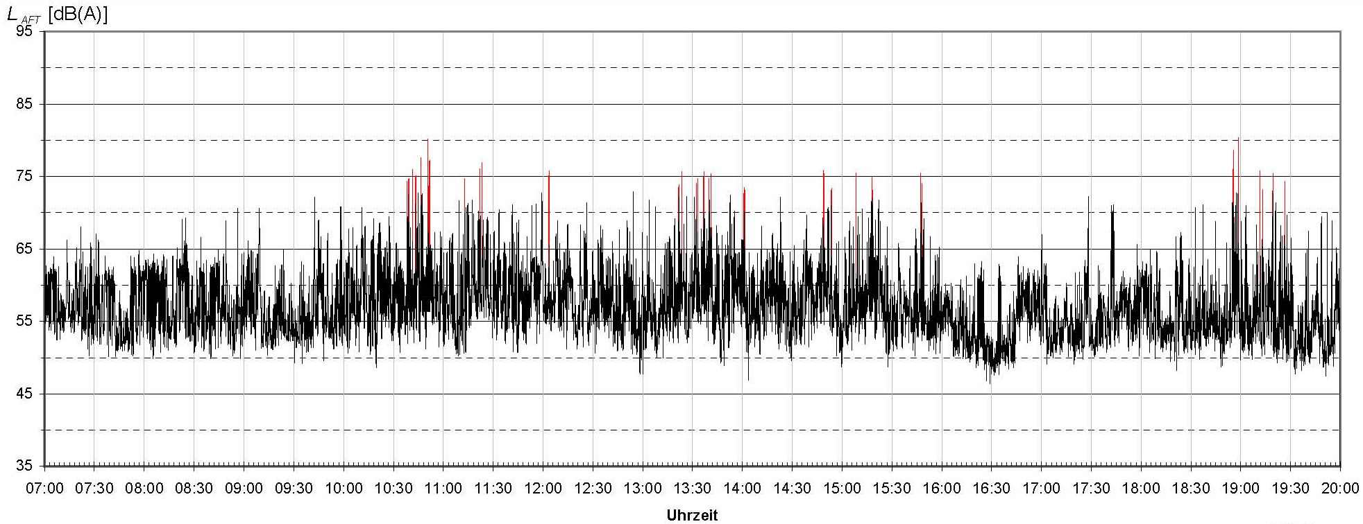Akustiker Dauermessstation Lärm Überwachung 24/7 Dahms