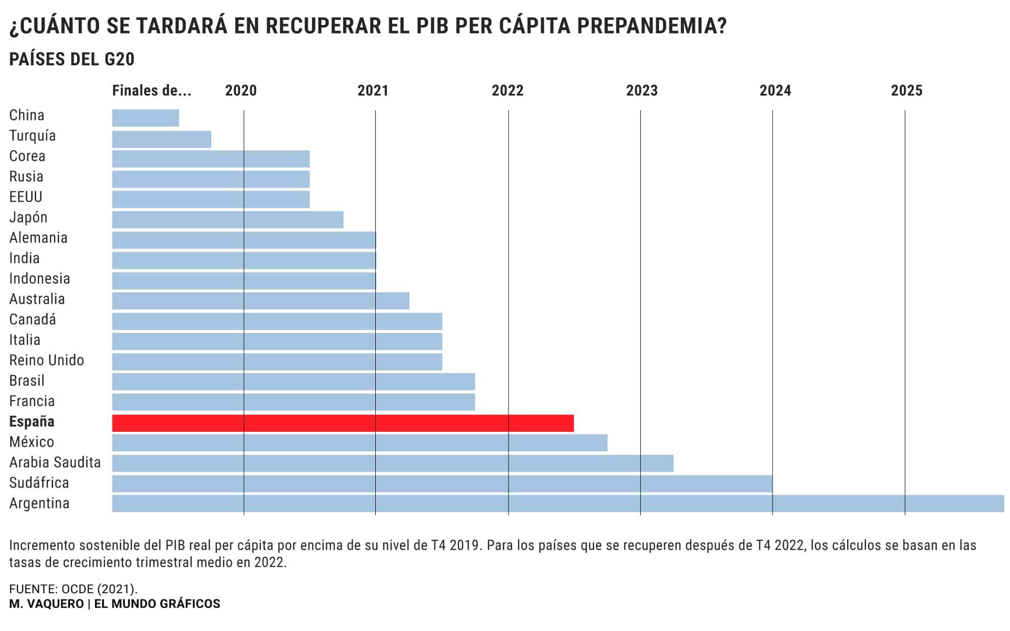 España - Salida crisis 2 - OCDE