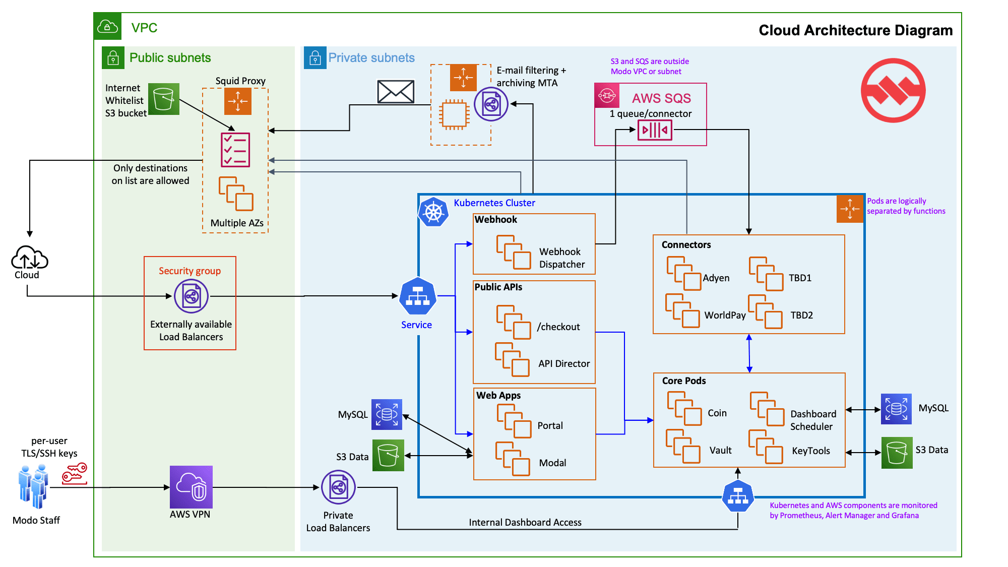 Modo Cloud Architecture Diagram