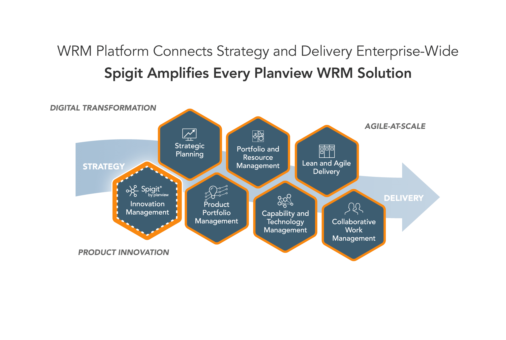 Spigit Amplifies Every Planview WRM Solution