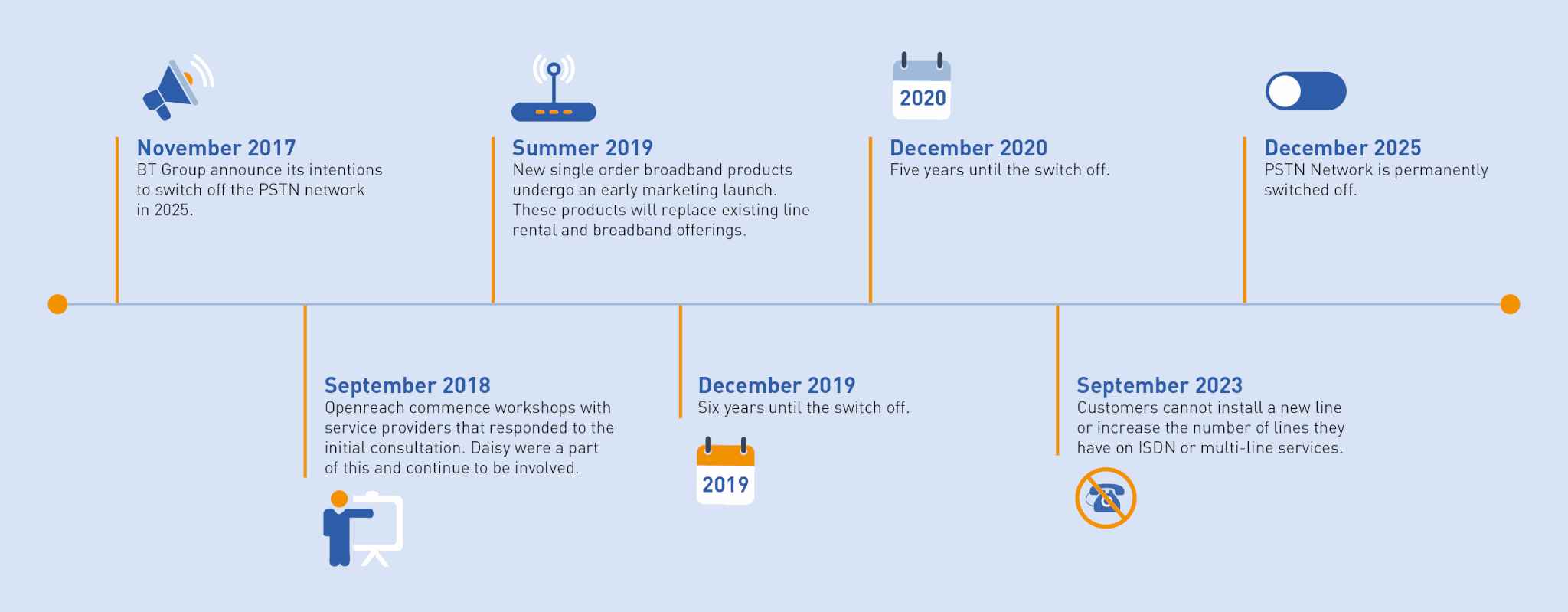 PSTN, Answers to your questions about the PSTN 2025 Switch Off