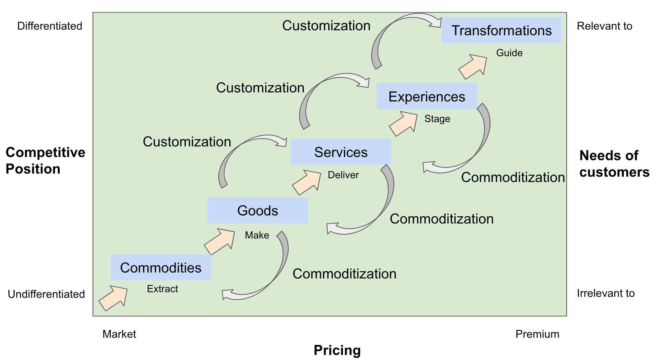 pine en gilmore transformations progression of economic value model