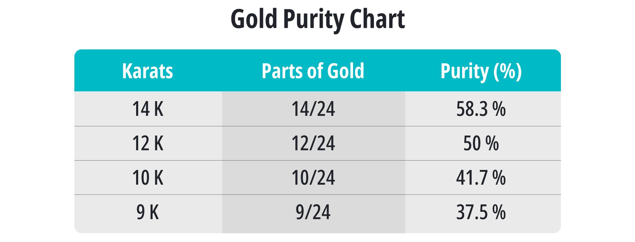 gold karat purity chart